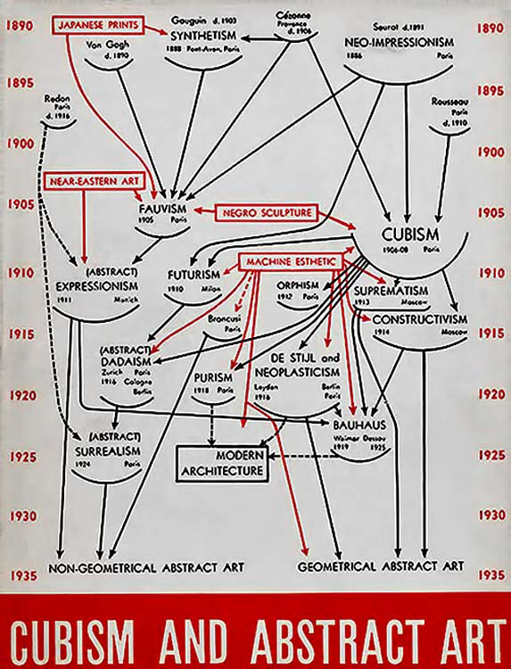 Alfred barr cubism and abstract art timeline chart